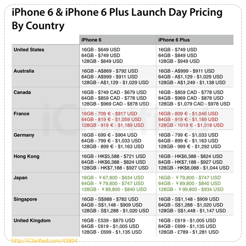cheapest-iphone-6-plus-country-top-3-most-expensive-japan-usa-thai