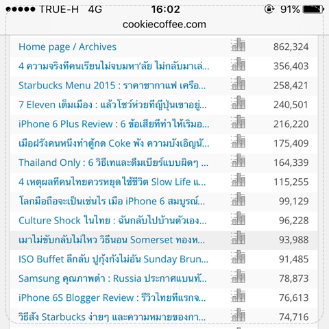 top-10-stat-cookiecoffee-2015-uip-visitor-pageview-reason-thai-best-blogger-marketing