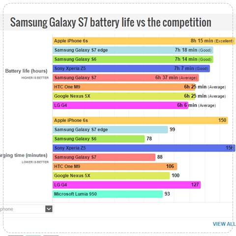 failed-2016-samsung-galaxy-s7-edge-plus-lost-iphone-6s-7-battery-standby-graph-review