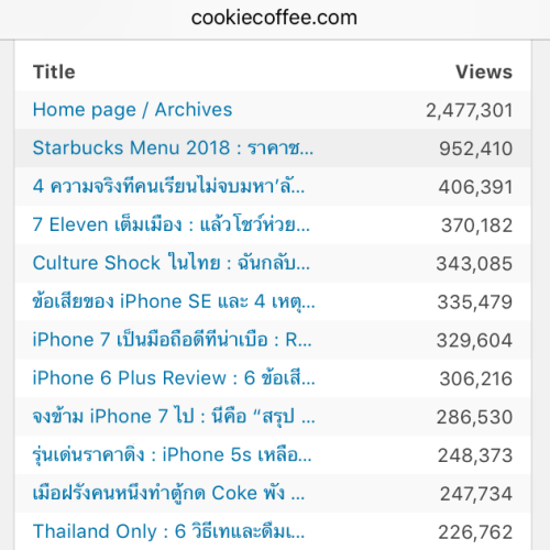 no-1-blogger-in-thailand-social-network-influencer-stat-wordpress-google-starbucks-cookiecoffee-seminar-2018