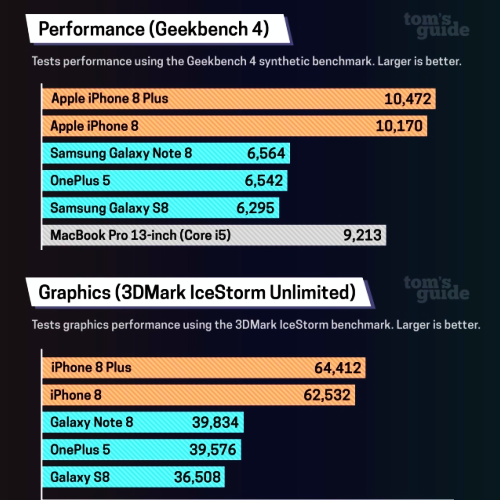 geek-benchmark-review-iphone-x-8-plus-vs-macbook-galaxy-note-8-s8-tom