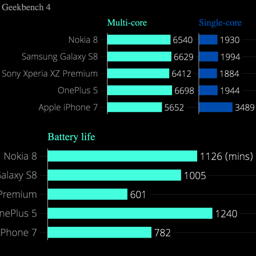 nokia-8-pure-android-review-geekbenchmark-battery-vs-xperia-xz1-galaxy-s8-iphone-x
