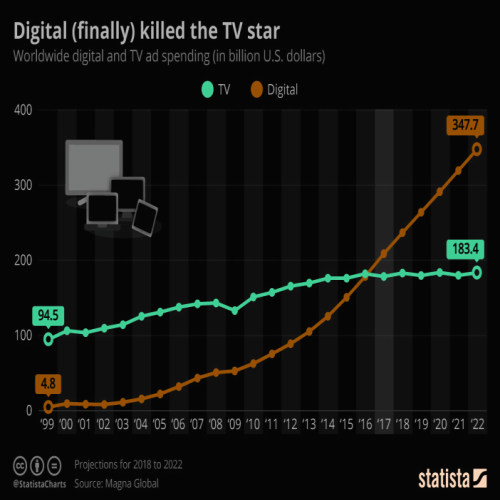 how-digital-online-kill-tv-advert-stat-2000-to-2022-budget-blogger-youtuber-facebook-passive-income