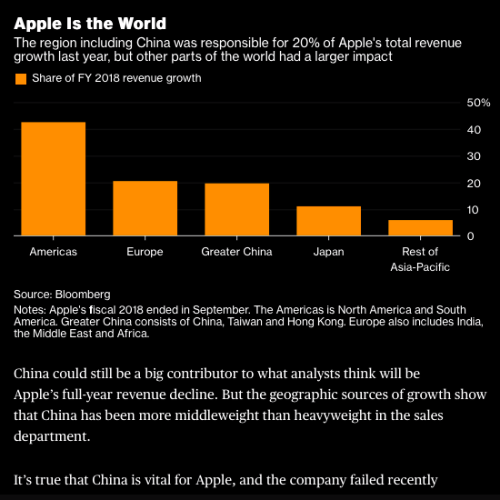 2019-apple-revenue-marketshare-china-europe-japan-asia-down-iphone-xs-max-xr-failed-why-drama-huawei